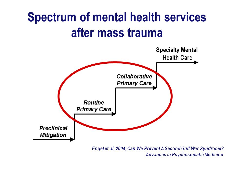 Uniformed Services University of the Health Sciences Uniformed Services University of the Health Sciences Spectrum of mental health services after mass trauma Engel et al, 2004, Can We Prevent A Second Gulf War Syndrome.