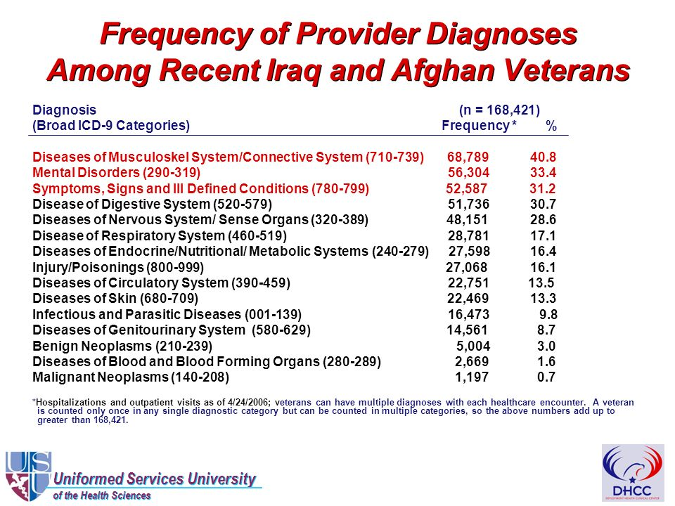 Uniformed Services University of the Health Sciences Uniformed Services University of the Health Sciences Frequency of Provider Diagnoses Among Recent Iraq and Afghan Veterans Diagnosis (n = 168,421) (Broad ICD-9 Categories) Frequency * % Diseases of Musculoskel System/Connective System (710-739) 68,789 40.8 Mental Disorders (290-319) 56,304 33.4 Symptoms, Signs and Ill Defined Conditions (780-799) 52,587 31.2 Disease of Digestive System (520-579) 51,736 30.7 Diseases of Nervous System/ Sense Organs (320-389) 48,151 28.6 Disease of Respiratory System (460-519) 28,781 17.1 Diseases of Endocrine/Nutritional/ Metabolic Systems (240-279) 27,598 16.4 Injury/Poisonings (800-999) 27,068 16.1 Diseases of Circulatory System (390-459) 22,751 13.5 Diseases of Skin (680-709) 22,469 13.3 Infectious and Parasitic Diseases (001-139) 16,473 9.8 Diseases of Genitourinary System (580-629) 14,561 8.7 Benign Neoplasms (210-239) 5,004 3.0 Diseases of Blood and Blood Forming Organs (280-289) 2,669 1.6 Malignant Neoplasms (140-208) 1,197 0.7 *Hospitalizations and outpatient visits as of 4/24/2006; veterans can have multiple diagnoses with each healthcare encounter.