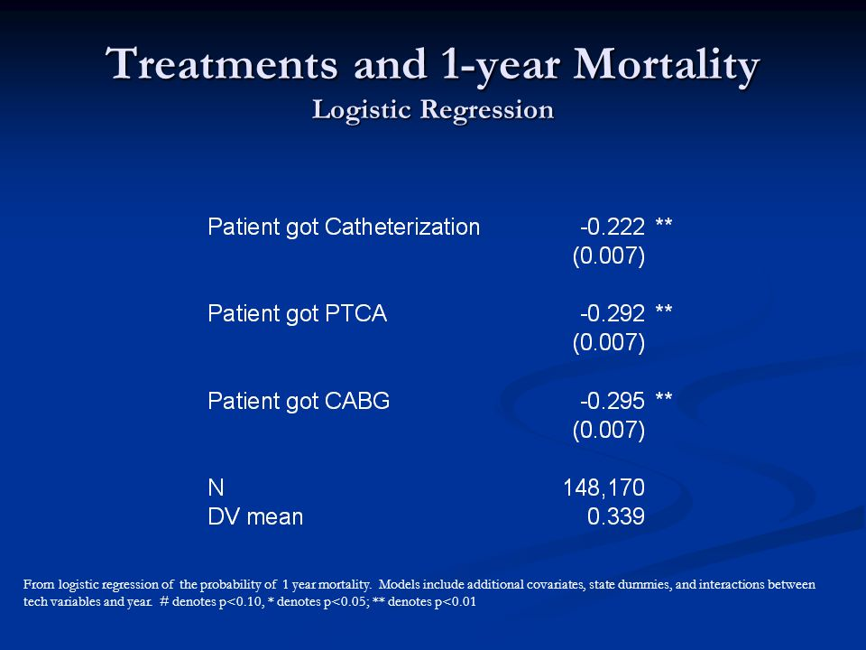 Treatments and 1-year Mortality Logistic Regression From logistic regression of the probability of 1 year mortality.