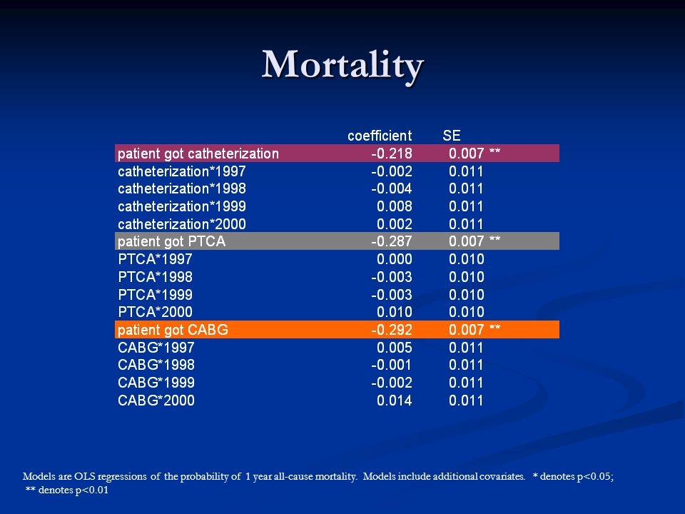 Mortality Models are OLS regressions of the probability of 1 year all-cause mortality.