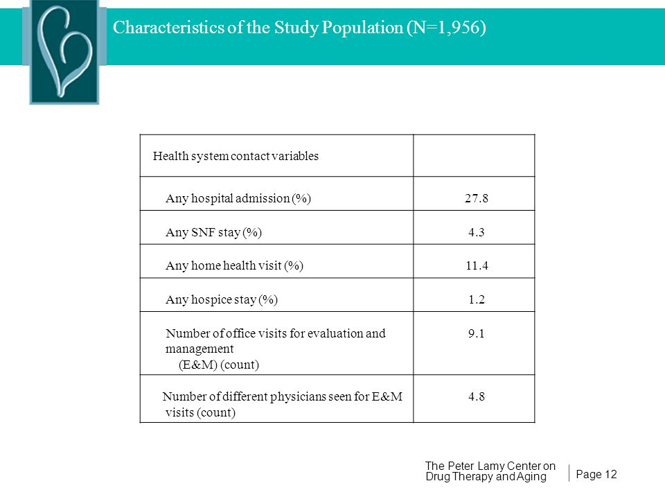Page 12 The Peter Lamy Center on Drug Therapy and Aging Characteristics of the Study Population (N=1,956) Health system contact variables Any hospital