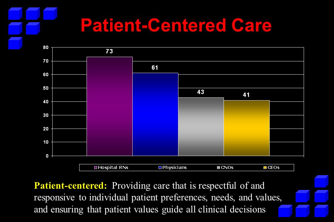 Patient-Centered Care Patient-centered: Providing care that is respectful of and responsive to individual patient preferences, needs, and values, and