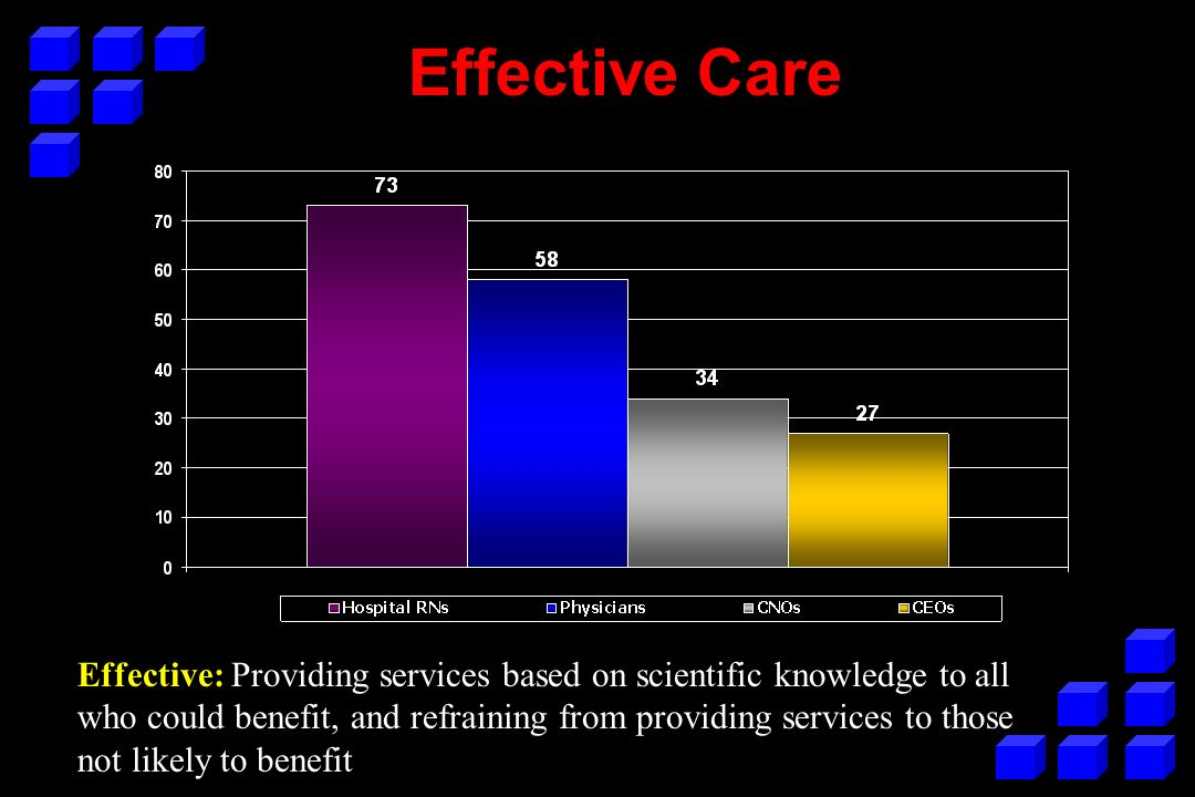 Effective Care Effective: Providing services based on scientific knowledge to all who could benefit, and refraining from providing services to those n