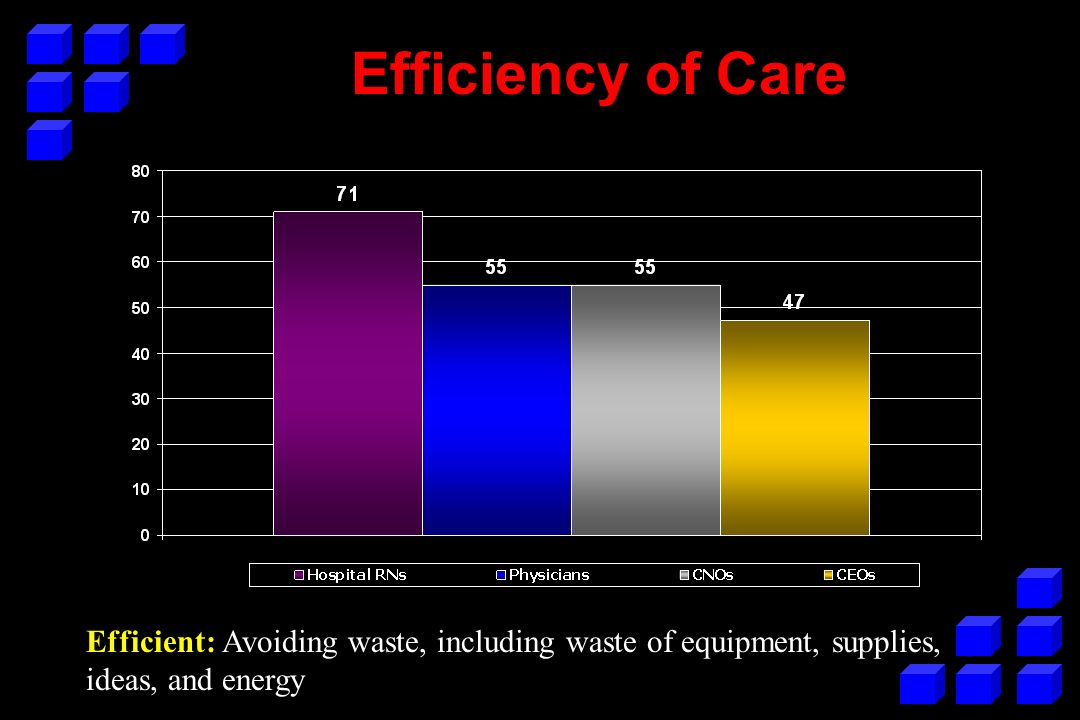 Efficiency of Care Efficient: Avoiding waste, including waste of equipment, supplies, ideas, and energy