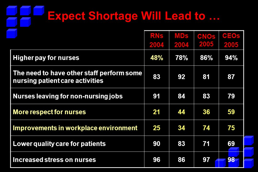 Expect Shortage Will Lead to … RNs 2004 MDs 2004 CNOs 2005 CEOs 2005 Higher pay for nurses48%78%86%94% The need to have other staff perform some nursi