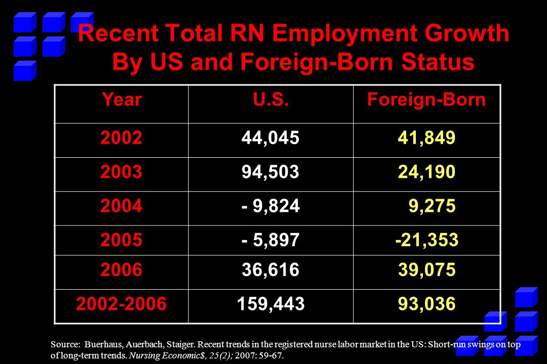 Recent Total RN Employment Growth By US and Foreign-Born Status YearU.S.Foreign-Born 200244,04541,849 200394,50324,190 2004- 9,824 9,275 2005- 5,897-21,353 200636,61639,075 2002-2006159,44393,036 Source: Buerhaus, Auerbach, Staiger.