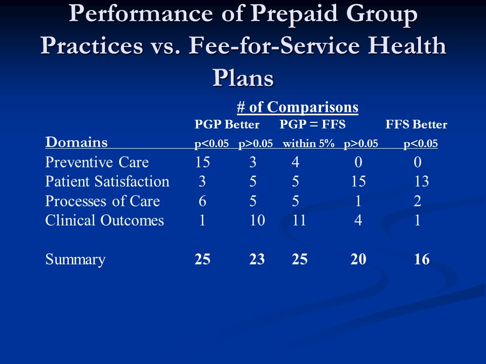 Performance of Prepaid Group Practices vs.