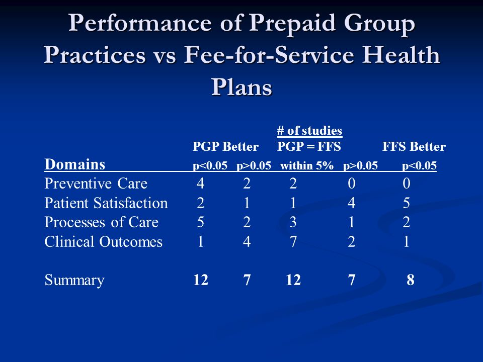 Performance of Prepaid Group Practices vs Fee-for-Service Health Plans # of studies PGP Better PGP = FFS FFS Better Domains p 0.05 within 5% p>0.05 p<0.05 Preventive Care 4 2 2 0 0 Patient Satisfaction 2 1 1 4 5 Processes of Care 5 2 3 1 2 Clinical Outcomes 1 4 7 2 1 Summary 12 7 12 7 8