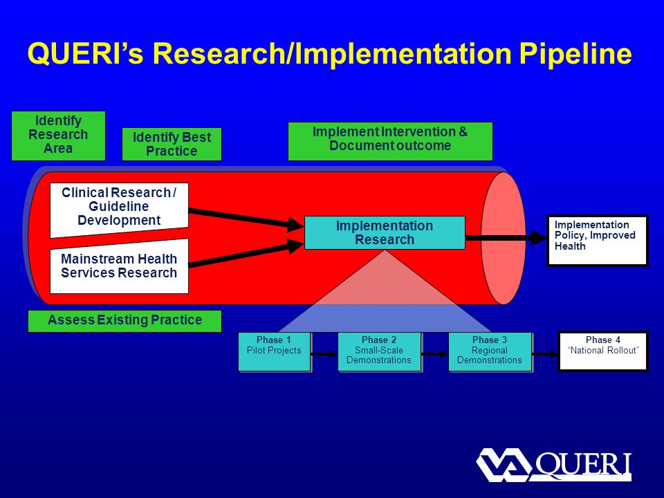 QUERIs Research/Implementation Pipeline Implementation Research Implement Intervention & Document outcome Clinical Research / Guideline Development Mainstream Health Services Research Assess Existing Practice Identify Research Area Identify Best Practice Implementation Policy, Improved Health Phase 1 Pilot Projects Phase 1 Pilot Projects Phase 2 Small-Scale Demonstrations Phase 2 Small-Scale Demonstrations Phase 3 Regional Demonstrations Phase 3 Regional Demonstrations Phase 4 National Rollout