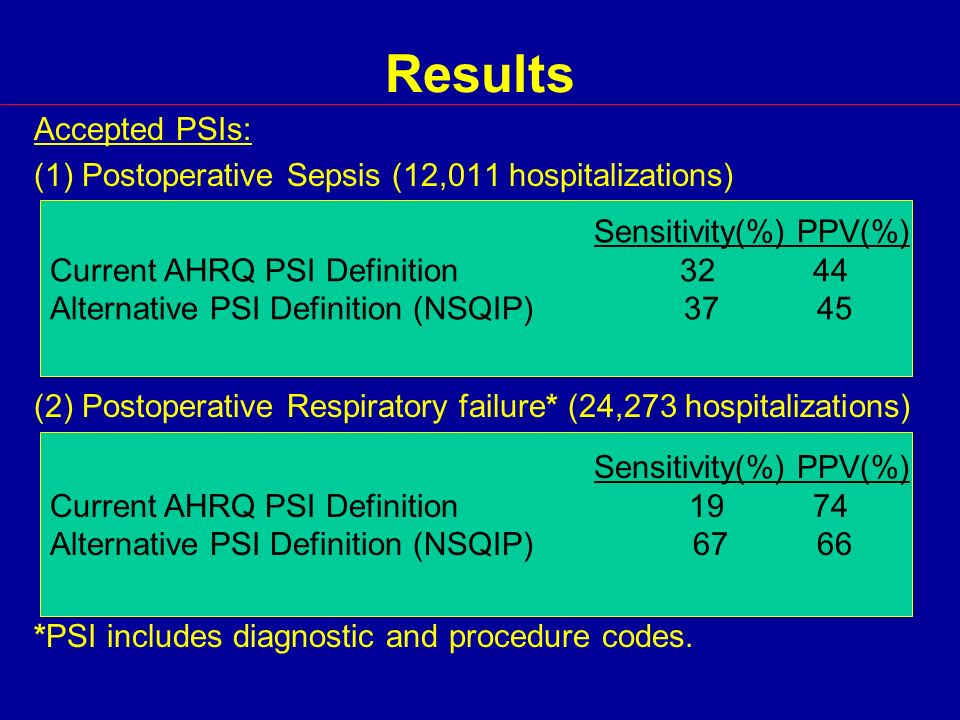 Results Accepted PSIs: (1) Postoperative Sepsis (12,011 hospitalizations) (2) Postoperative Respiratory failure* (24,273 hospitalizations) *PSI includes diagnostic and procedure codes.