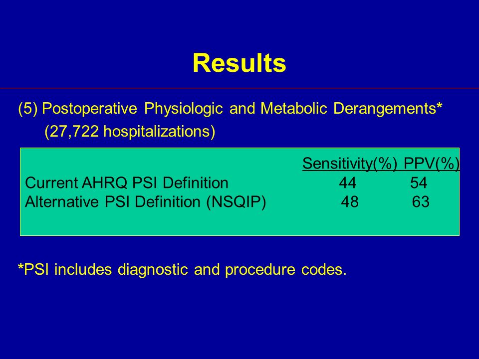 Results (5) Postoperative Physiologic and Metabolic Derangements* (27,722 hospitalizations) *PSI includes diagnostic and procedure codes.