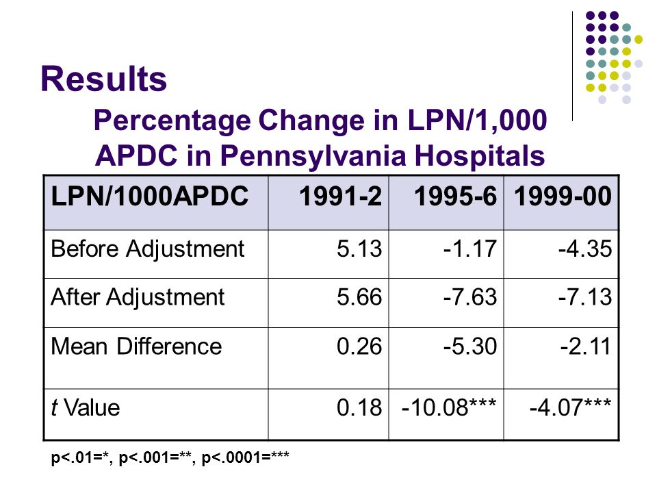 Results LPN/1000APDC1991-21995-61999-00 Before Adjustment5.13-1.17-4.35 After Adjustment5.66-7.63-7.13 Mean Difference0.26-5.30-2.11 t Value0.18-10.08