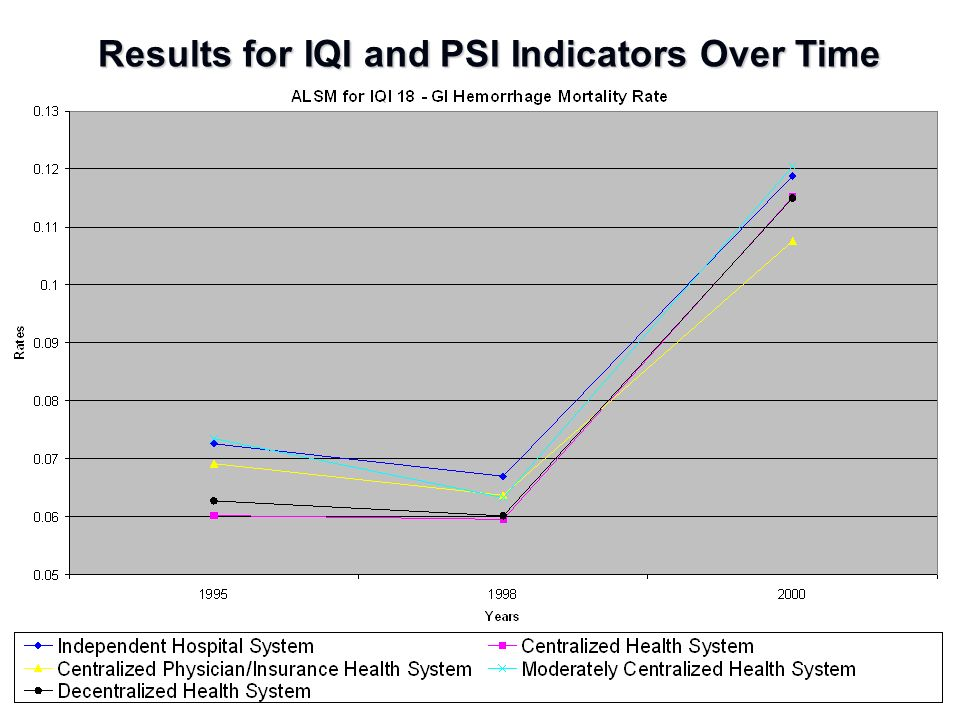 Results for IQI and PSI Indicators Over Time