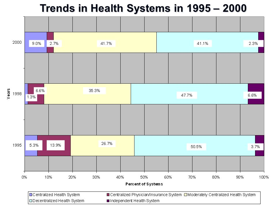 Trends in Health Systems in 1995 – 2000
