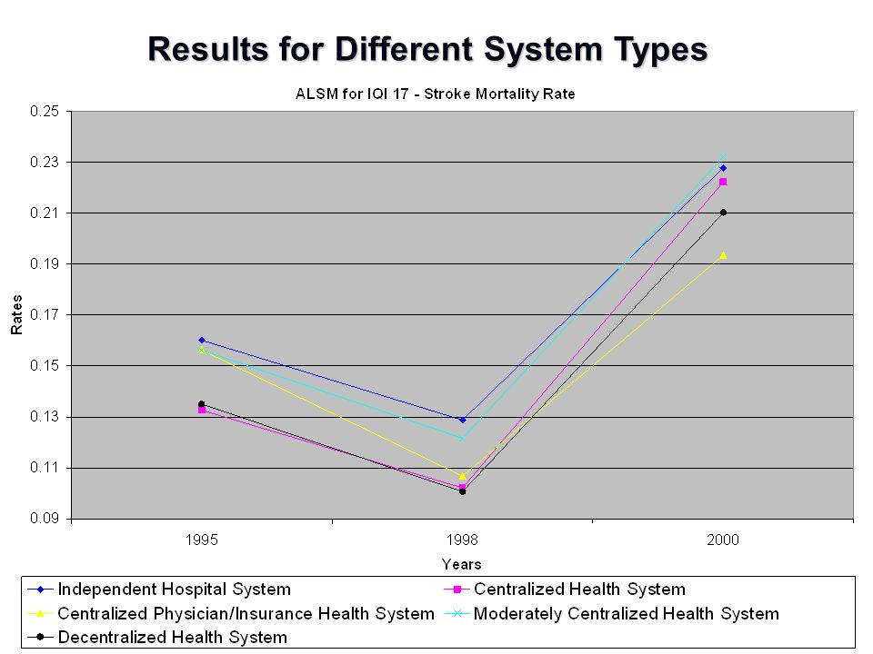 Results Results for Different System Types