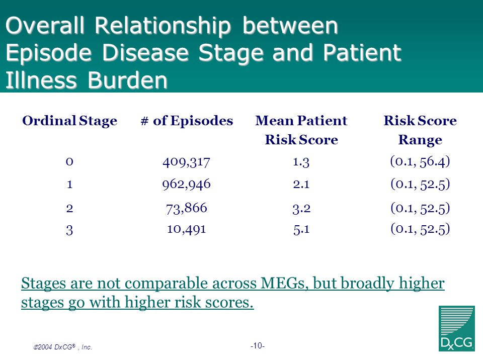 2004 DxCG ®, Inc. -10- Stages are not comparable across MEGs, but broadly higher stages go with higher risk scores. Ordinal Stage# of EpisodesMean Pat