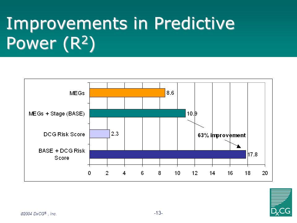 2004 DxCG ®, Inc. -13- Improvements in Predictive Power (R 2 )