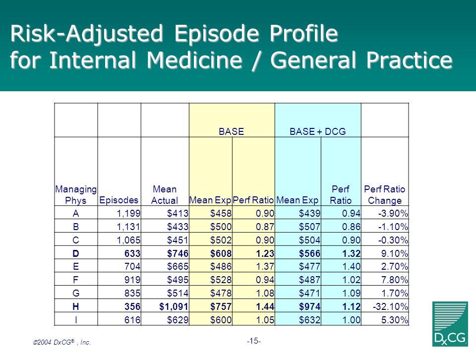 2004 DxCG ®, Inc. -15- Risk-Adjusted Episode Profile for Internal Medicine / General Practice BASEBASE + DCG Managing PhysEpisodes Mean ActualMean Exp
