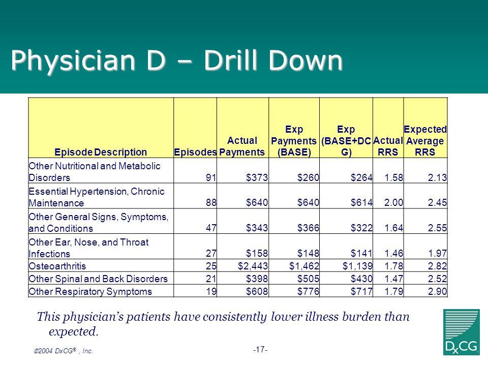 2004 DxCG ®, Inc. -17- Physician D – Drill Down Episode DescriptionEpisodes Actual Payments Exp Payments (BASE) Exp (BASE+DC G) Actual RRS Expected Av