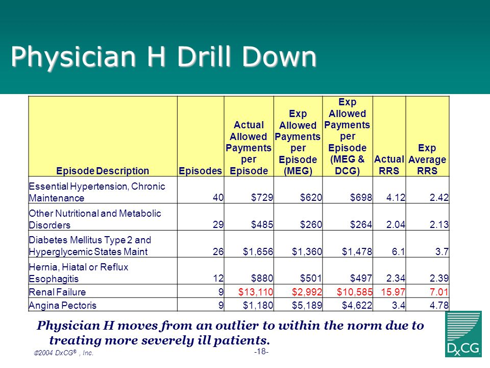 2004 DxCG ®, Inc. -18- Physician H Drill Down Physician H moves from an outlier to within the norm due to treating more severely ill patients. Episode
