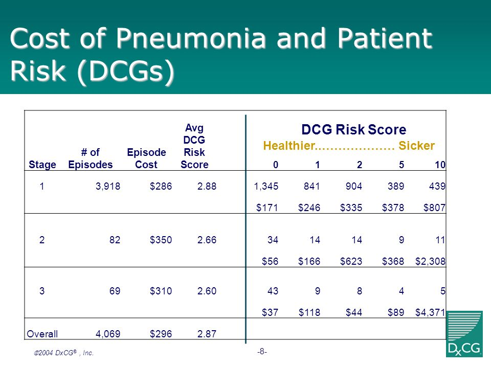 2004 DxCG ®, Inc. -8- Cost of Pneumonia and Patient Risk (DCGs) Healthier..……………… Sicker DCG Risk Score Stage # of Episodes Episode Cost Avg DCG Risk