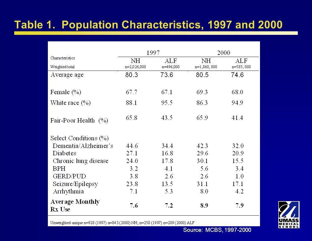 6 Table 1. Population Characteristics, 1997 and 2000 Source: MCBS, 1997-2000