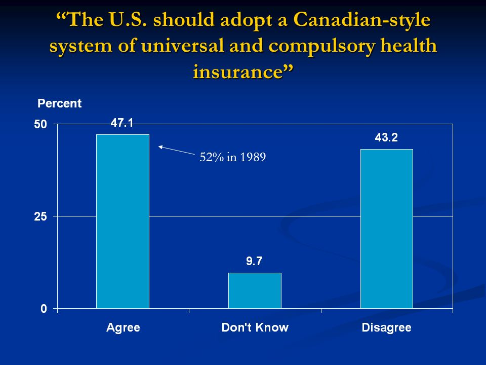 The U.S. should adopt a Canadian-style system of universal and compulsory health insurance Percent 52% in 1989