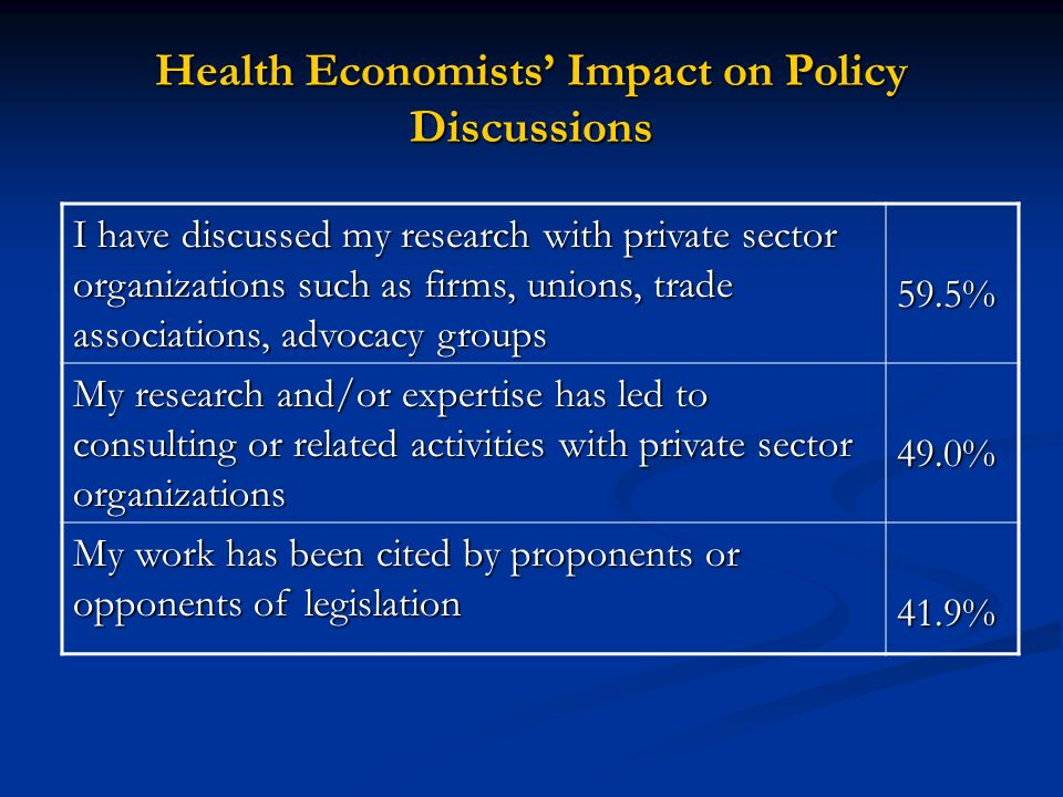 Health Economists Impact on Policy Discussions I have discussed my research with private sector organizations such as firms, unions, trade associations, advocacy groups 59.5% My research and/or expertise has led to consulting or related activities with private sector organizations 49.0% My work has been cited by proponents or opponents of legislation 41.9%