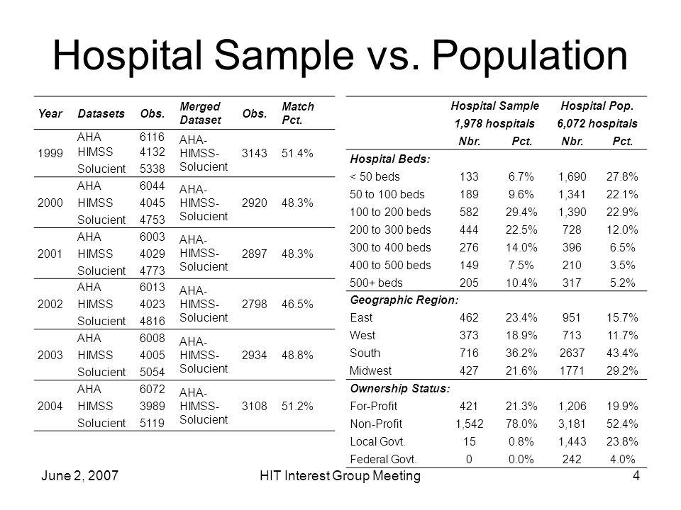 June 2, 2007HIT Interest Group Meeting4 Hospital Sample vs.