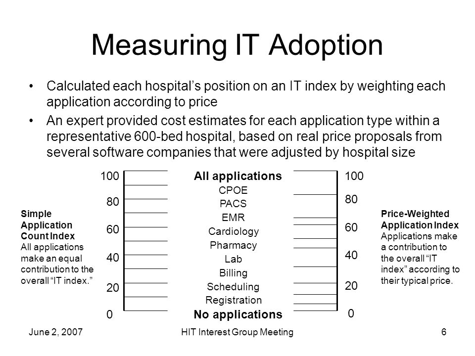 June 2, 2007HIT Interest Group Meeting6 Measuring IT Adoption Calculated each hospitals position on an IT index by weighting each application according to price An expert provided cost estimates for each application type within a representative 600-bed hospital, based on real price proposals from several software companies that were adjusted by hospital size 0 100 No applications All applications 0 100 PACS CPOE EMR Cardiology Pharmacy Lab Billing Scheduling Registration 60 80 40 20 60 80 40 20 Simple Application Count Index All applications make an equal contribution to the overall IT index.
