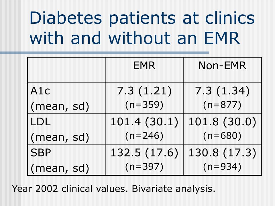 Diabetes patients at clinics with and without an EMR EMRNon-EMR A1c (mean, sd) 7.3 (1.21) (n=359) 7.3 (1.34) (n=877) LDL (mean, sd) 101.4 (30.1) (n=246) 101.8 (30.0) (n=680) SBP (mean, sd) 132.5 (17.6) (n=397) 130.8 (17.3) (n=934) Year 2002 clinical values.