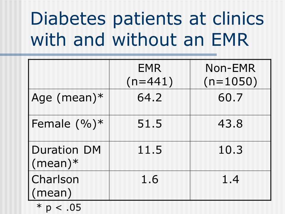 Diabetes patients at clinics with and without an EMR EMR (n=441) Non-EMR (n=1050) Age (mean)*64.260.7 Female (%)*51.543.8 Duration DM (mean)* 11.510.3 Charlson (mean) 1.61.4 * p <.05