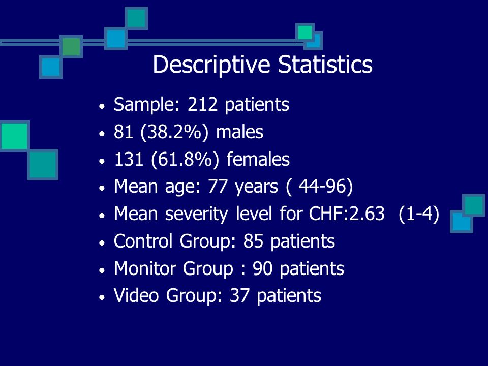 Descriptive Statistics Sample: 212 patients 81 (38.2%) males 131 (61.8%) females Mean age: 77 years ( 44-96) Mean severity level for CHF:2.63 (1-4) Control Group: 85 patients Monitor Group : 90 patients Video Group: 37 patients