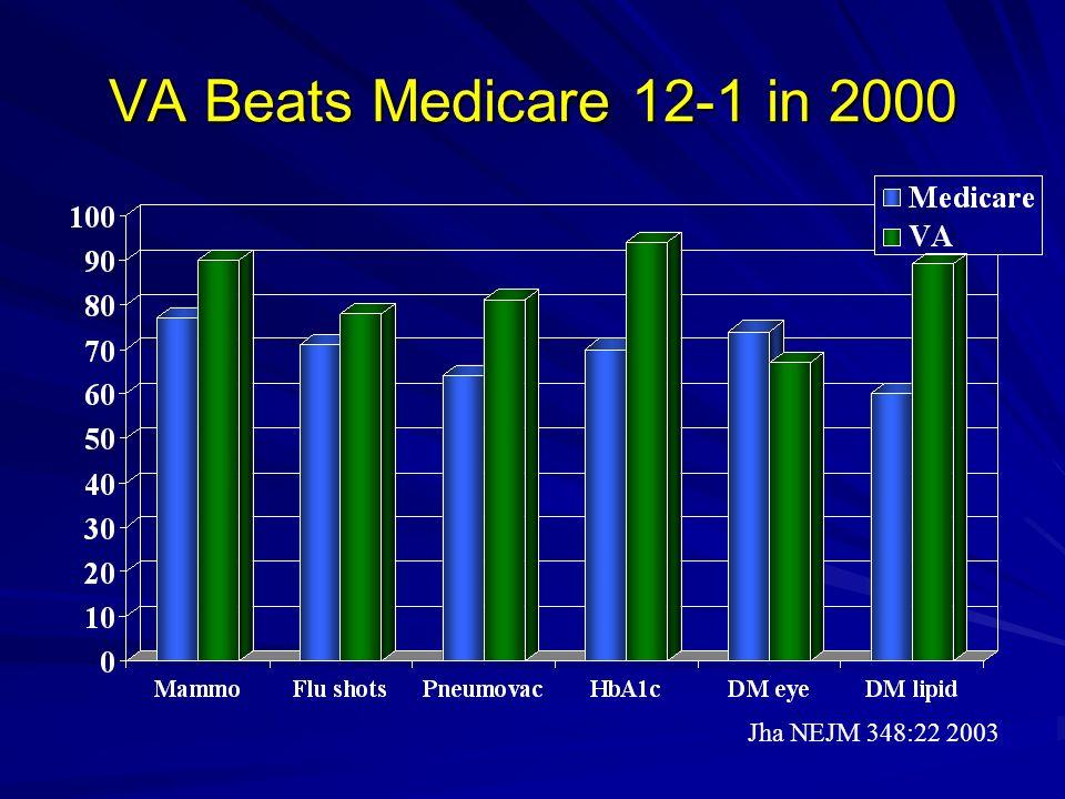 VA Beats Medicare 12-1 in 2000 Jha NEJM 348:22 2003