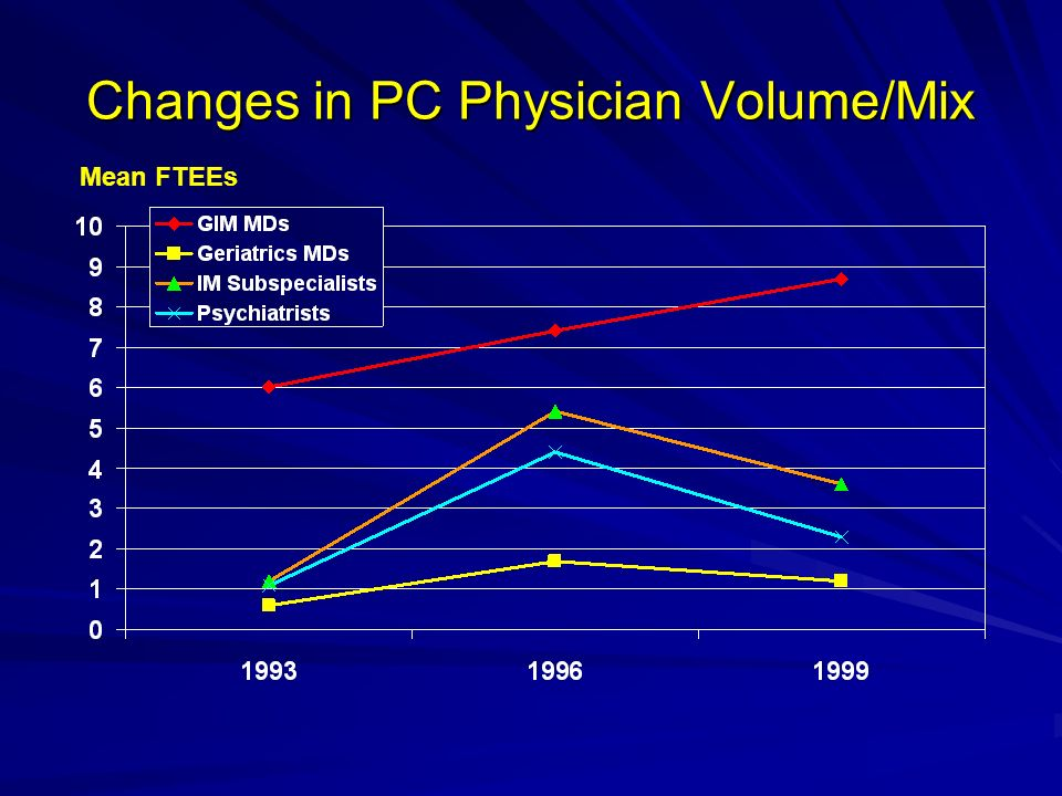 Changes in PC Physician Volume/Mix Mean FTEEs