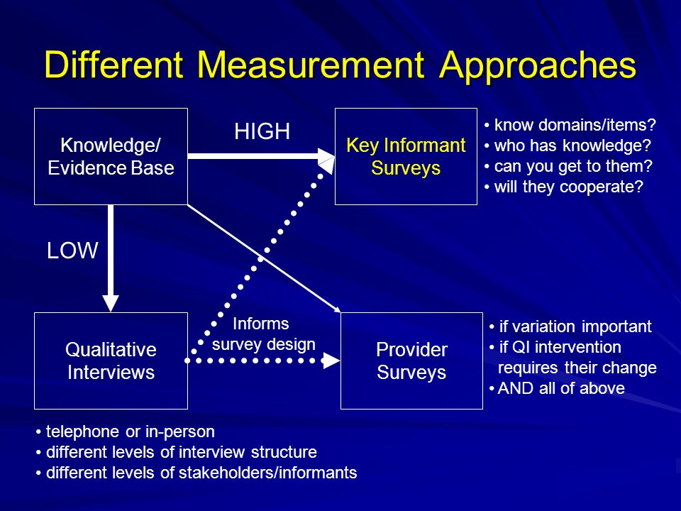 Different Measurement Approaches Knowledge/ Evidence Base Qualitative Interviews Key Informant Surveys Provider Surveys HIGH LOW Informs survey design know domains/items.