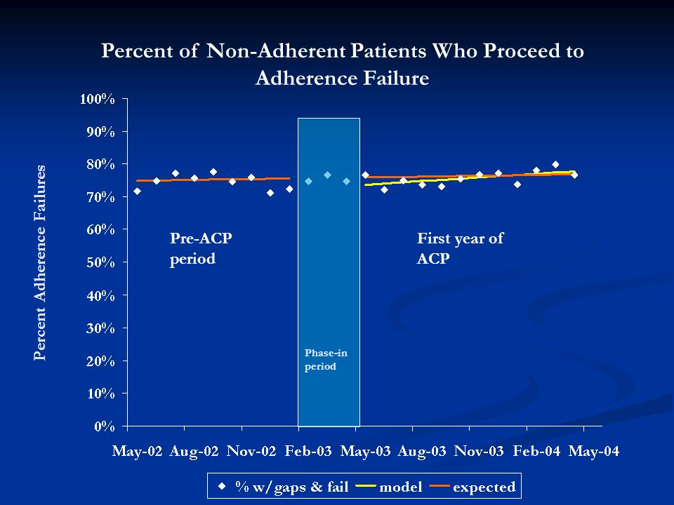 Percent Adherence Failures Percent of Non-Adherent Patients Who Proceed to Adherence Failure Pre-ACP period First year of ACP Phase-in period