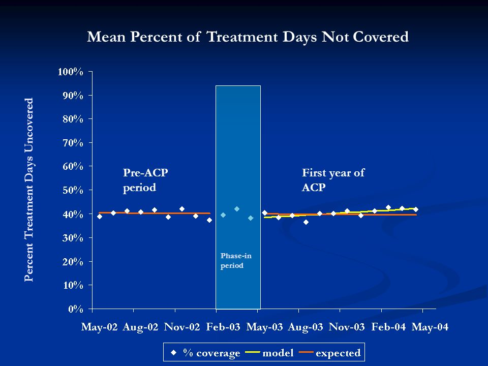Percent Treatment Days Uncovered Mean Percent of Treatment Days Not Covered Pre-ACP period First year of ACP