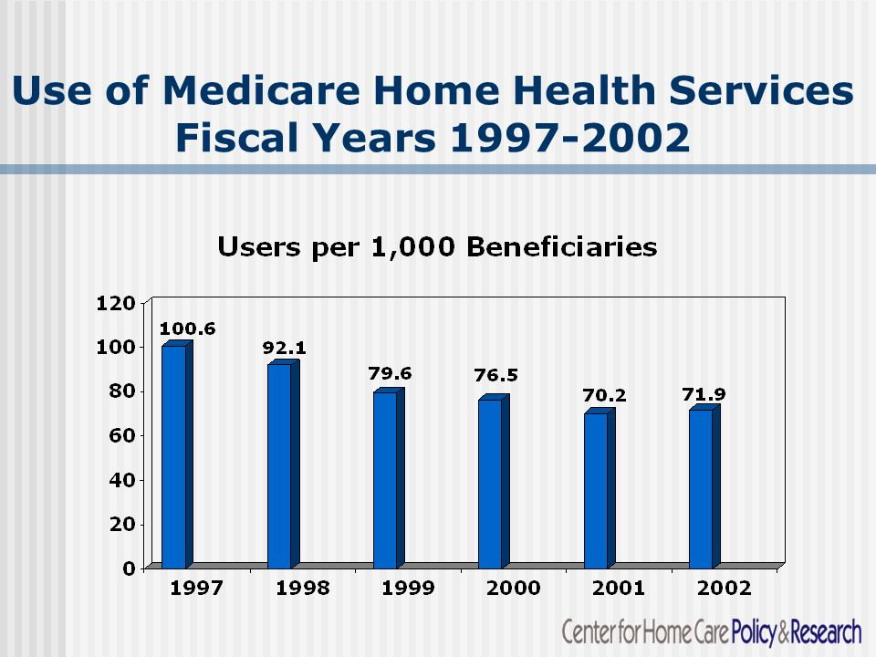 Use of Medicare Home Health Services Fiscal Years 1997-2002