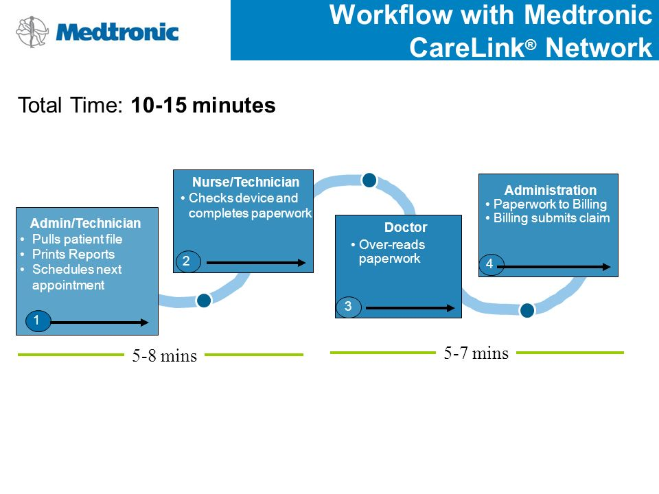 Workflow with Medtronic CareLink ® Network 5-8 mins 5-7 mins Total Time: 10-15 minutes Admin/Technician Pulls patient file Prints Reports Schedules ne