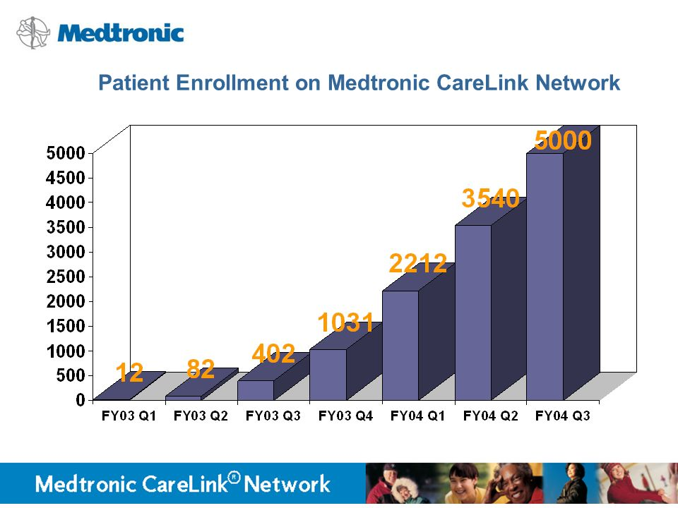 Patient Enrollment on Medtronic CareLink Network