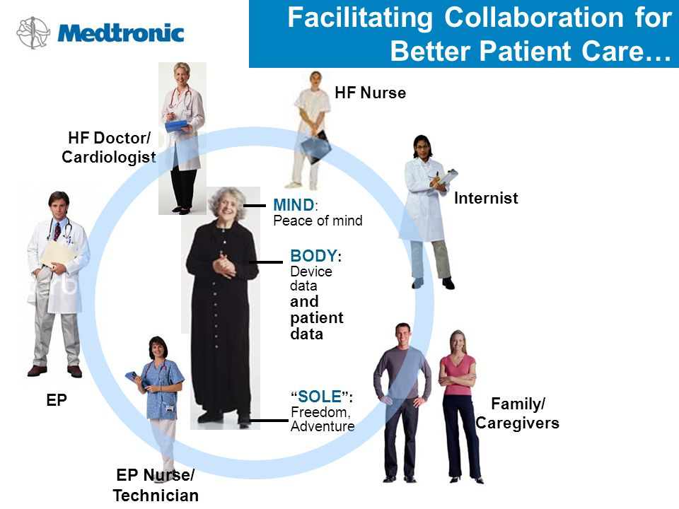 Facilitating Collaboration for Better Patient Care… BODY : Device data and patient data SOLE : Freedom, Adventure MIND : Peace of mind EP Family/ Caregivers HF Nurse HF Doctor/ Cardiologist Internist EP Nurse/ Technician
