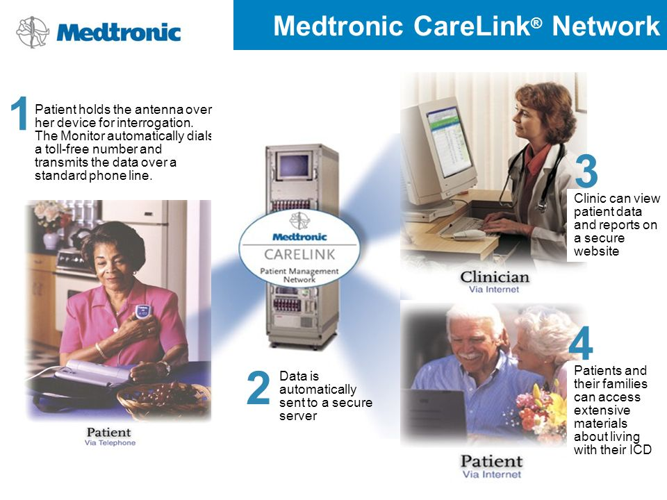 Medtronic CareLink ® Network Patient holds the antenna over her device for interrogation. The Monitor automatically dials a toll-free number and trans