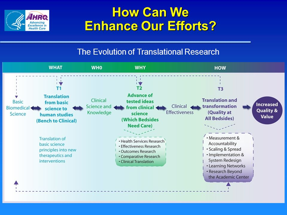 How Can We Enhance Our Efforts The Evolution of Translational Research