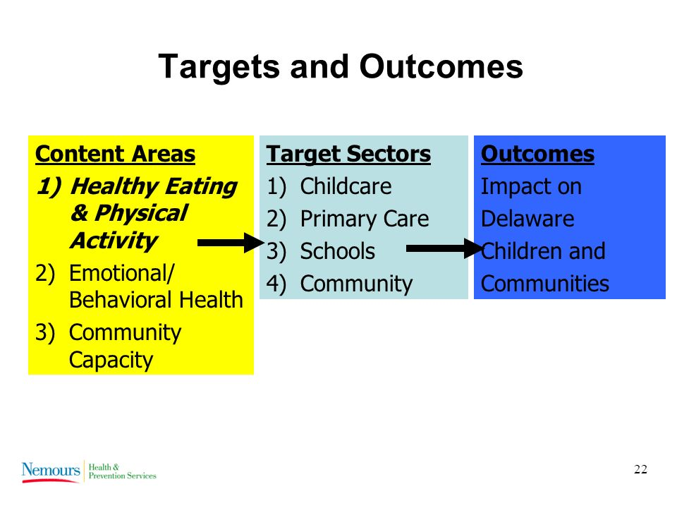 22 Targets and Outcomes Content Areas 1)Healthy Eating & Physical Activity 2)Emotional/ Behavioral Health 3)Community Capacity Target Sectors 1)Childcare 2)Primary Care 3)Schools 4)Community Outcomes Impact on Delaware Children and Communities