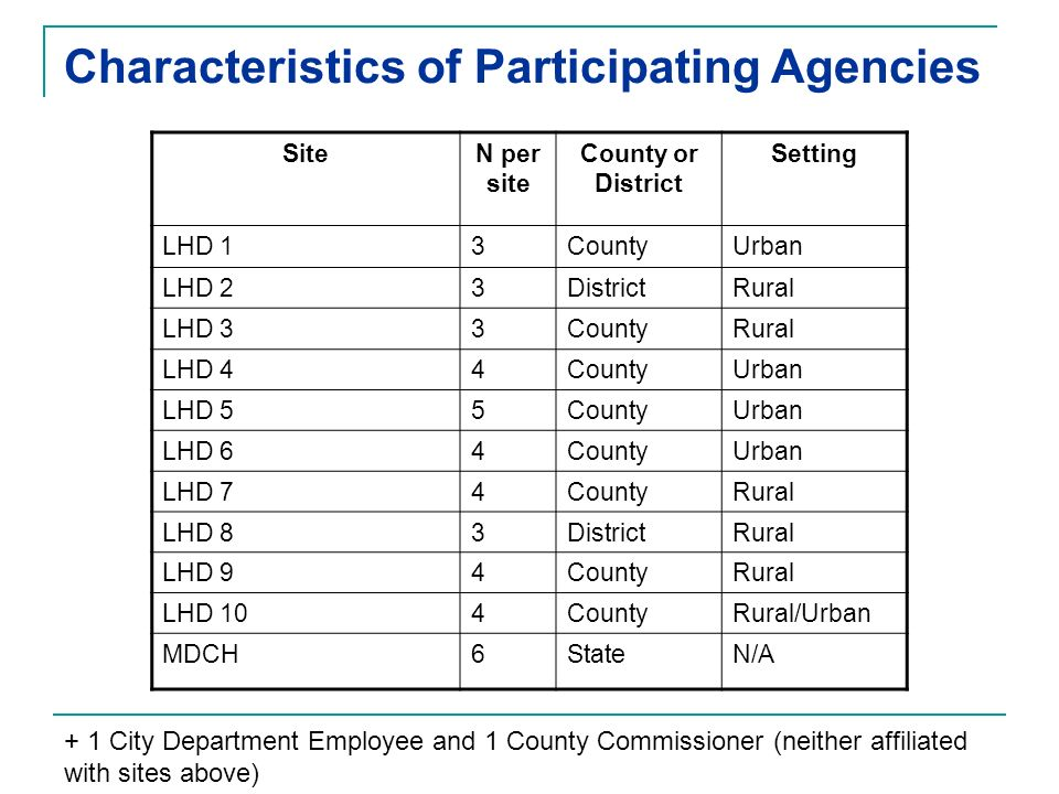 Characteristics of Participating Agencies SiteN per site County or District Setting LHD 13CountyUrban LHD 23DistrictRural LHD 33CountyRural LHD 44CountyUrban LHD 55CountyUrban LHD 64CountyUrban LHD 74CountyRural LHD 83DistrictRural LHD 94CountyRural LHD 104CountyRural/Urban MDCH6StateN/A + 1 City Department Employee and 1 County Commissioner (neither affiliated with sites above)