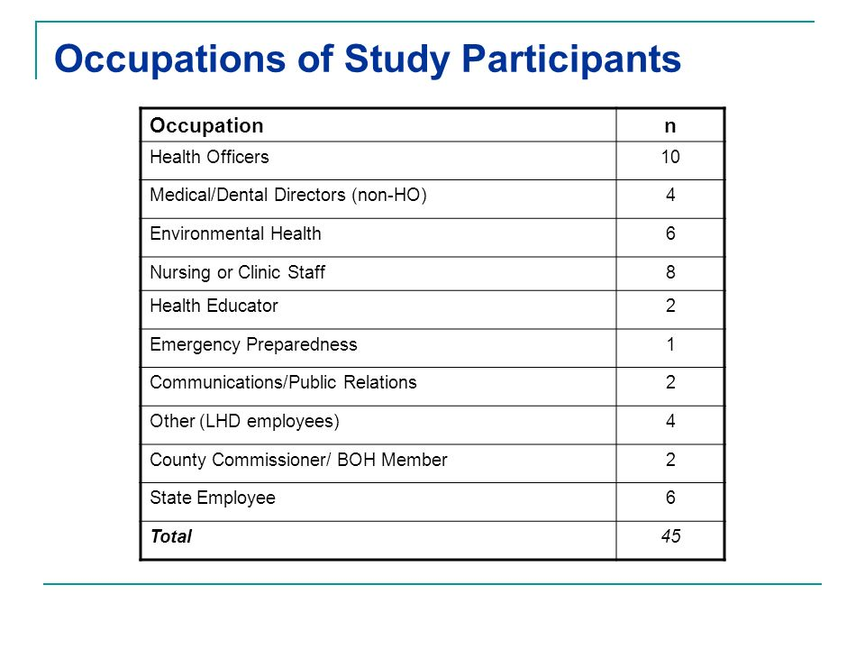Occupations of Study Participants Occupationn Health Officers10 Medical/Dental Directors (non-HO)4 Environmental Health6 Nursing or Clinic Staff8 Heal