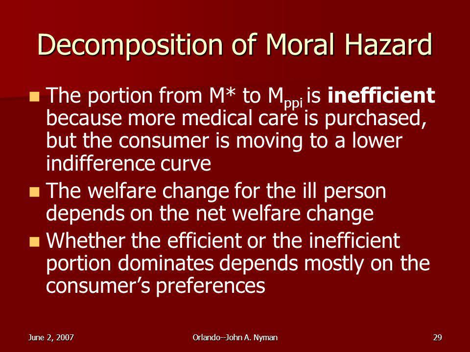 June 2, 2007Orlando--John A. Nyman29 Decomposition of Moral Hazard The portion from M* to M ppi is inefficient because more medical care is purchased,