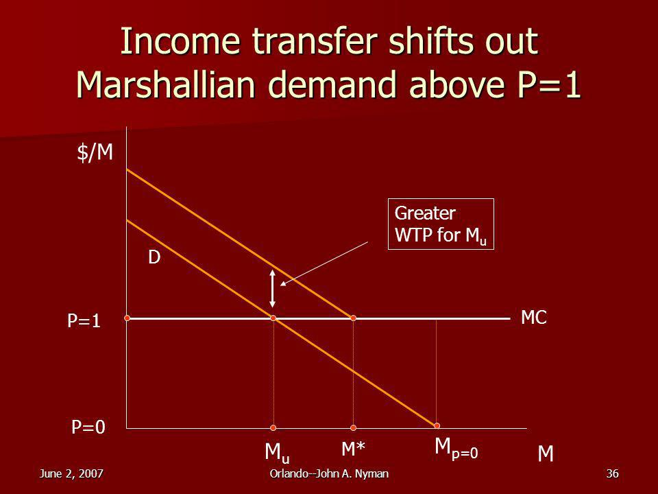 June 2, 2007Orlando--John A. Nyman36 Income transfer shifts out Marshallian demand above P=1 $/M M P=1 MuMu M p=0 MC P=0 D M* Greater WTP for M u