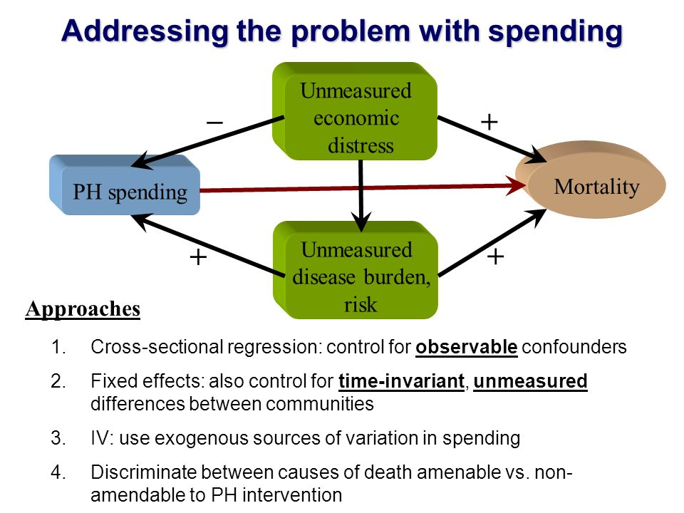 Addressing the problem with spending 1.Cross-sectional regression: control for observable confounders 2.Fixed effects: also control for time-invariant, unmeasured differences between communities 3.IV: use exogenous sources of variation in spending 4.Discriminate between causes of death amenable vs.
